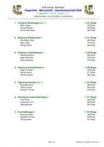 thumbnail of Ergebnis_Mannschaften_alle_Disziplinen_GM2020-1